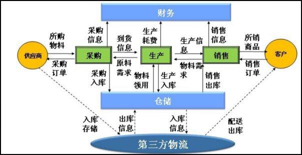 第三方物流业务流程_第三方物流运作流程_物流运作模式图_北京四通物流公司